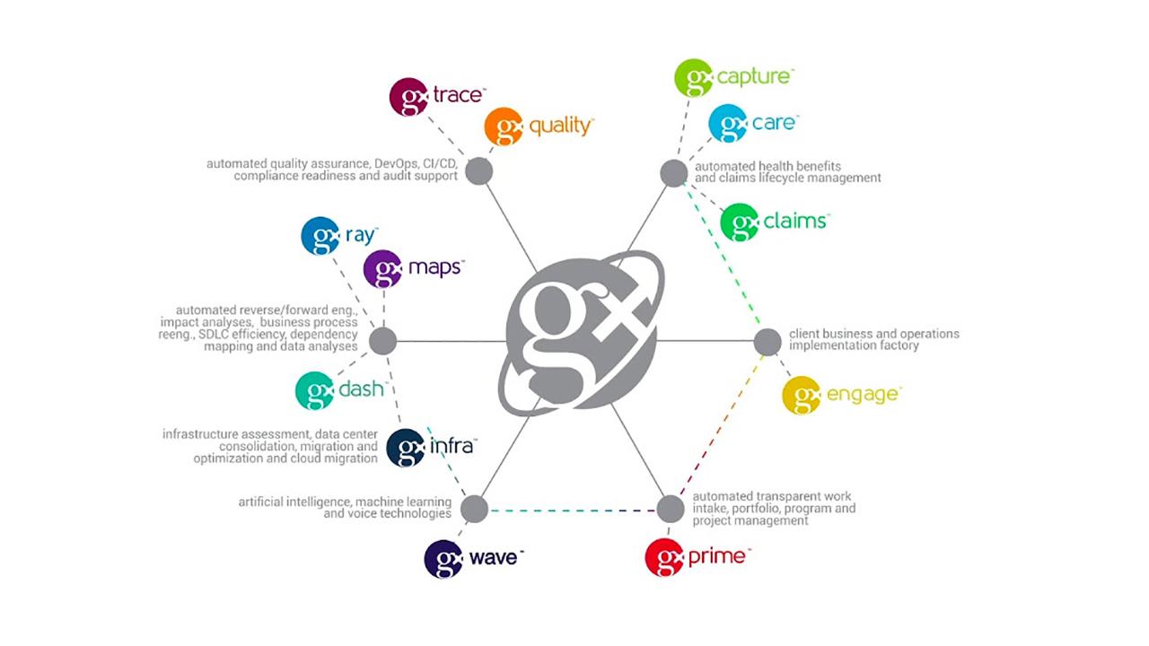 Gx Products Molecule