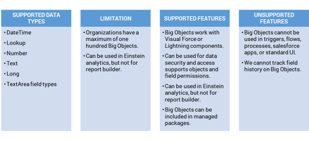 The Limitless Storage Capacity of Big Objects from Salesforce