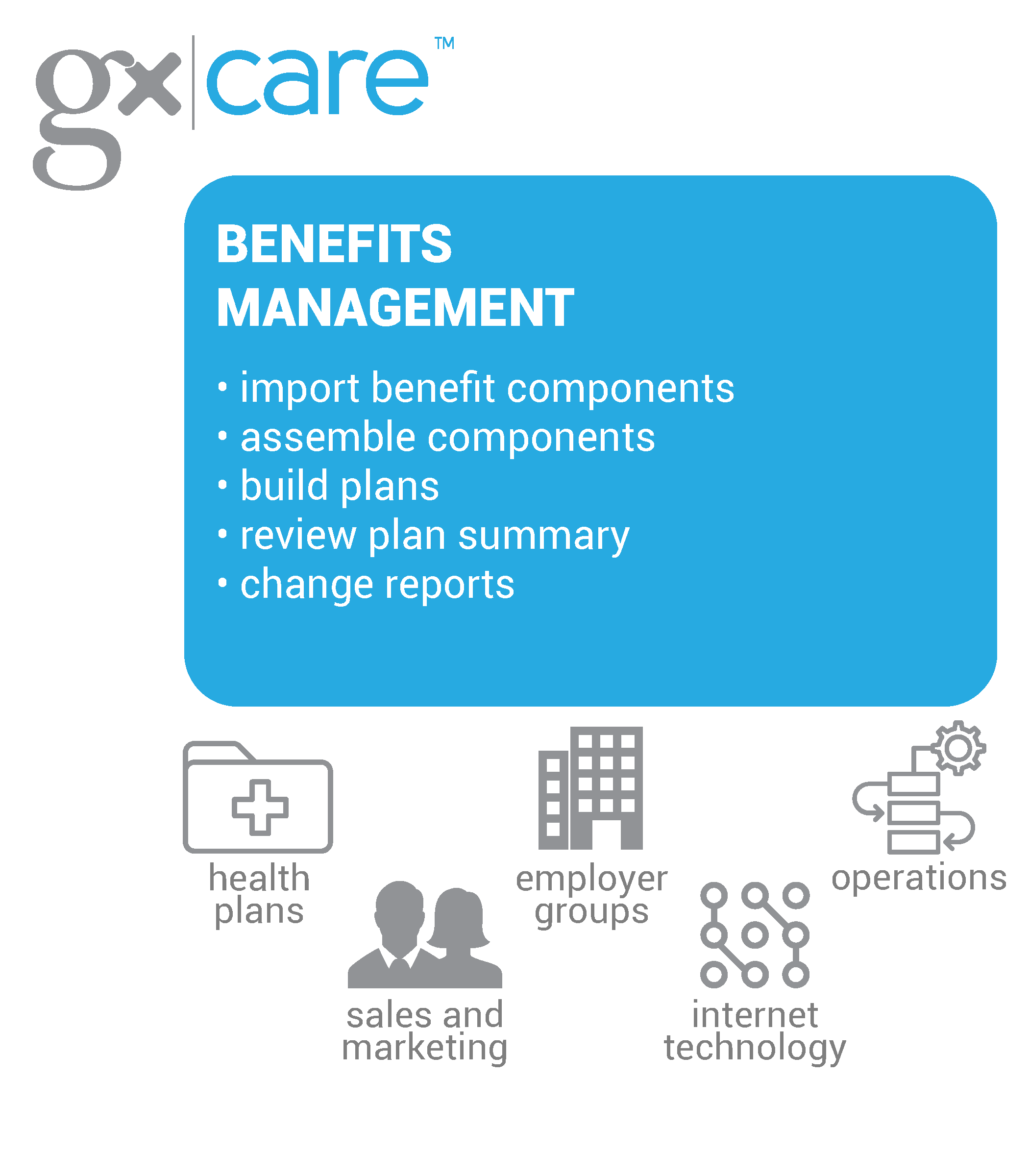 GxCare Diagram