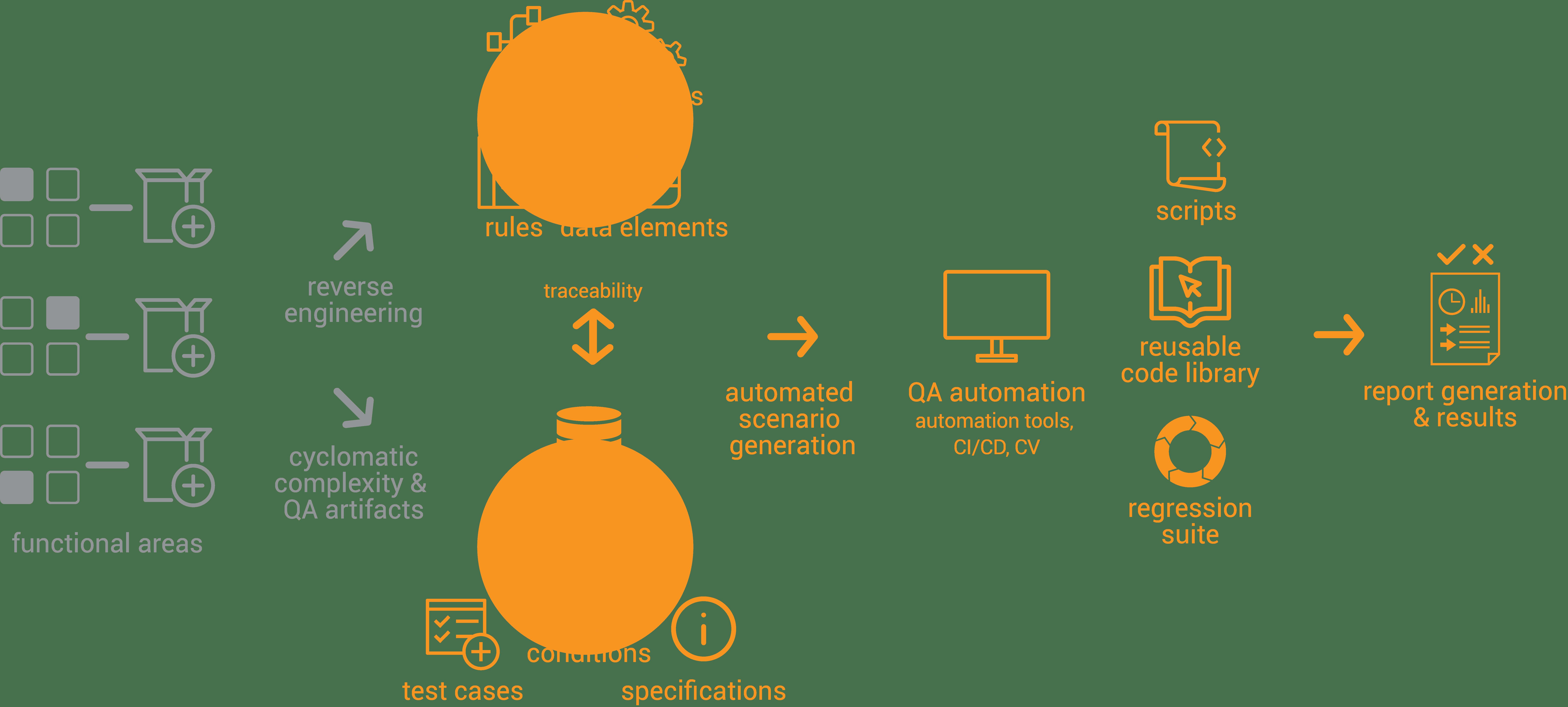 GxQuality Diagram
