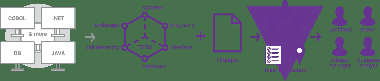 GxMaps Diagram