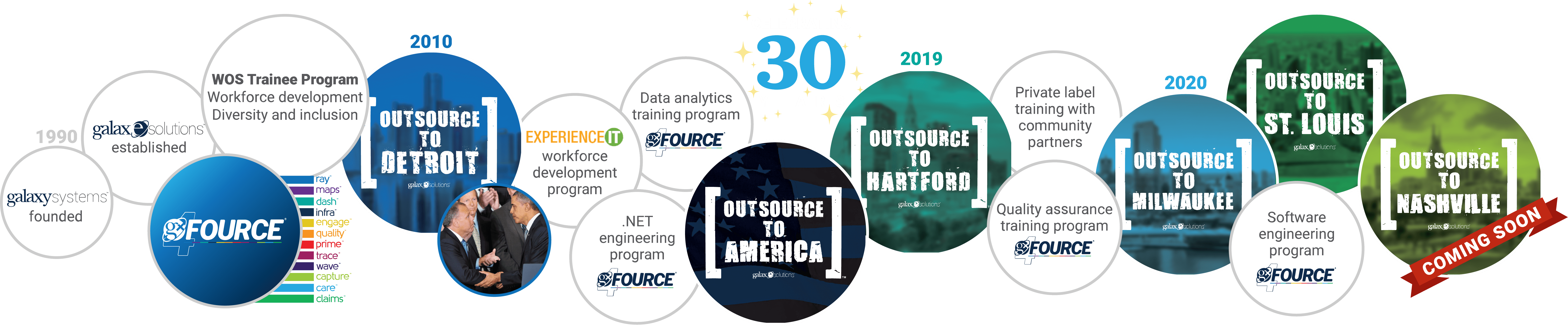 Outsource to America timeline